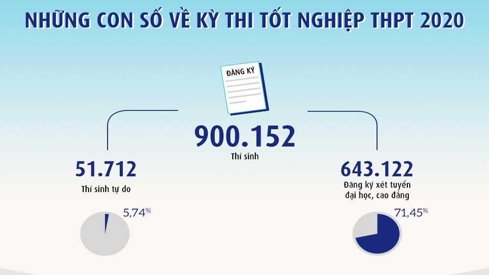 Những con số về Kỳ thi tốt nghiệp THPT 2020